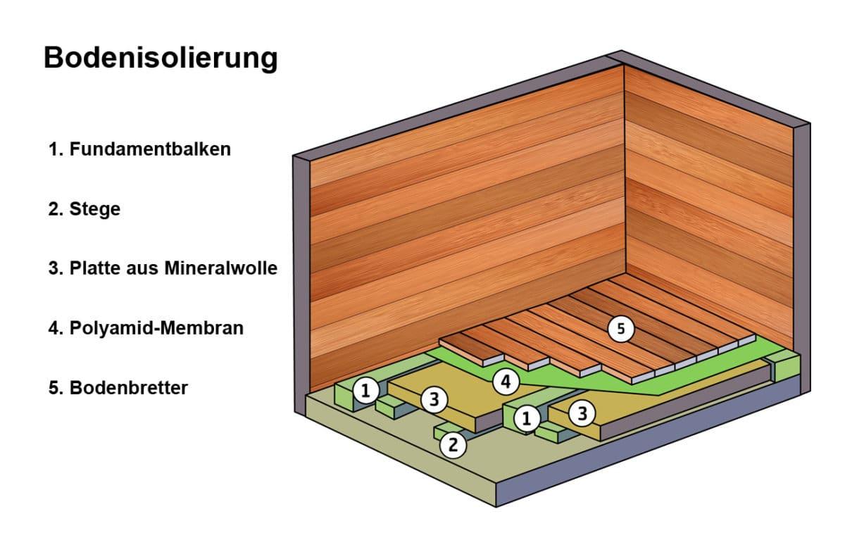 Gartenhaus Bodenisolierung