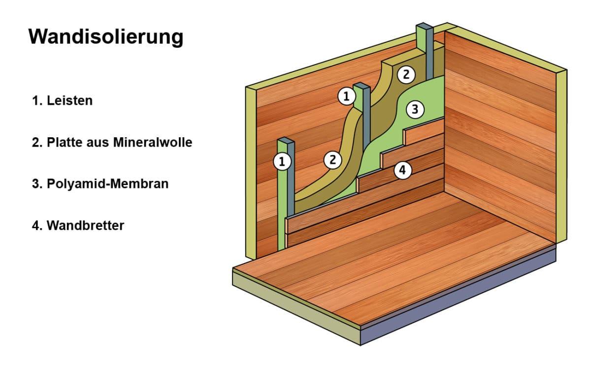 Gartenhaus Wandisolierung