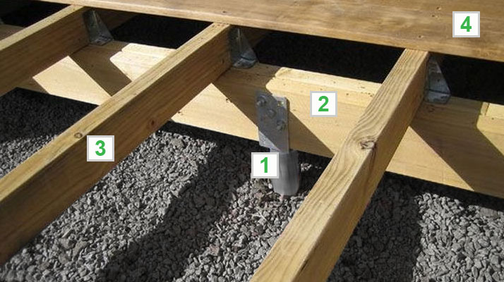 welche fundamenttypen werden bei einem gartenhaus am meisten verwendet hansagarten24. Black Bedroom Furniture Sets. Home Design Ideas