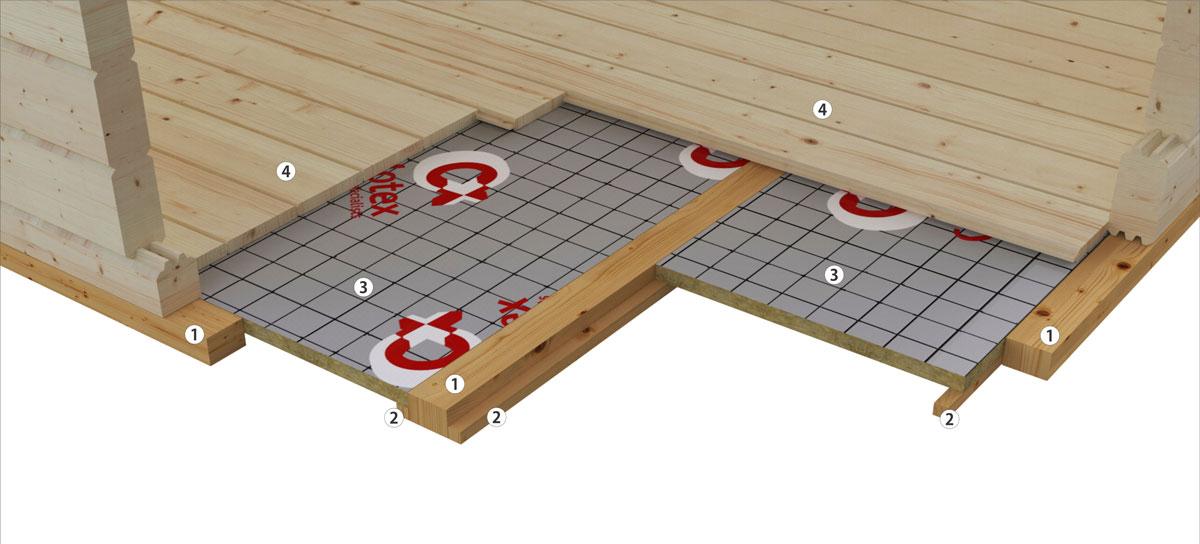 Isolationsbausatz für Gartenhäuser und Holzhäuser von Hansagarten24-Bodenisolation