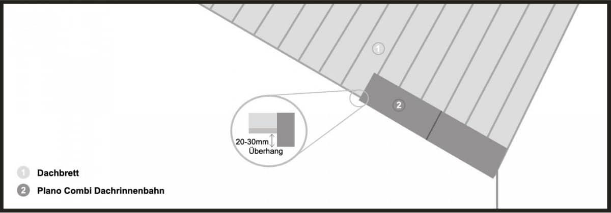 Montage der Dachrinnenbahnen (Plano Combi)